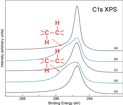 C 1s XPS spectra of a SWCN film exposed to the two cycles of hydrogenation and dehydrogenation