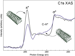 Carbon K-edge XAS spectra of a clean SWCN film (black) and a SWCN film after hydrogenation (blue)