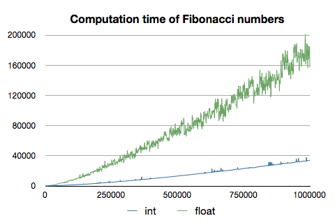computation time of fibonacci numbers diagram graph intenter method is faster cruves different shapes wow
