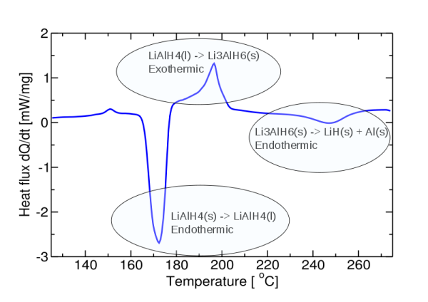 Differential scanning calorimetry of as-received LiAlH4.