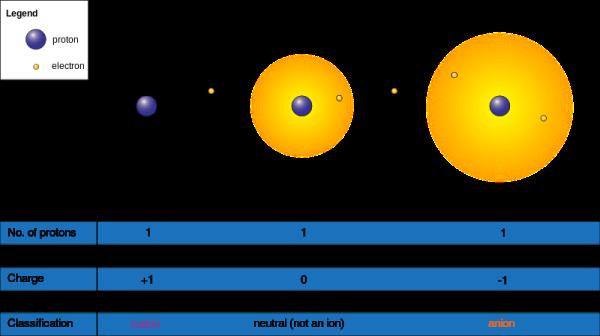 Hydrogenatom(center) contains a singleprotonand a singleelectron.