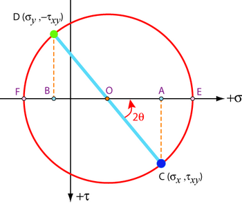 mohrs circle method