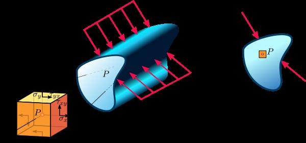 Plane strain state in a continuum.