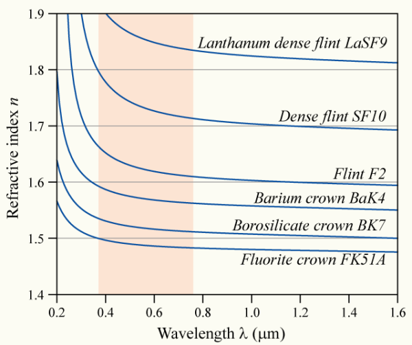 refractive index n wavelength um barium crown flurotie dense flint SF10 lanthanum La SF9