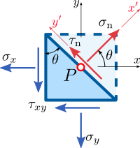Stress components at a plane passing through a point in a continuum under plane stress conditions.