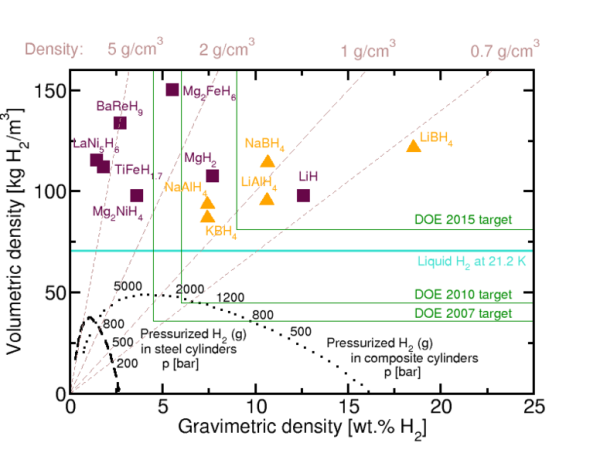 Volumetric and gravimetric hydrogen storage densities of different hydrogen storage methods
