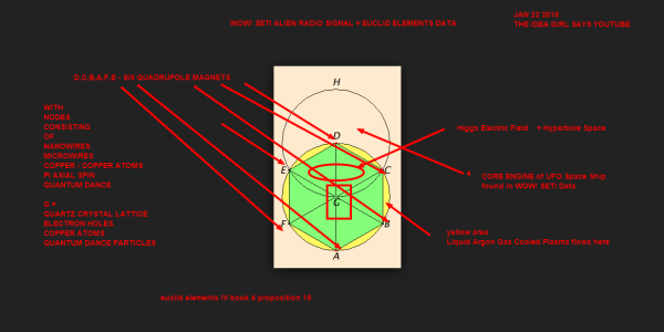 element 4 book 4 proposition 15   WOW! SETI ALIEN RADIO SIGNAL CORE ENGINE QUADRUPOLE MAGNETS LIQUID ARGON GAS PLASMA