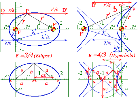 Fig. 5.2.7 Geometry and parameters of  conic-sections in polar and Cartesian coordinates