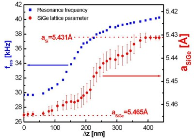A clear correlation is found between the shift of the tuning fork resonance frequency fresand the lattice parameter change aSiGe