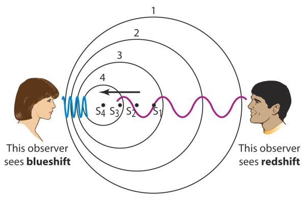 blue-doppler shifted light blue shift red shift spectra visible light wow data line 22 signal communication