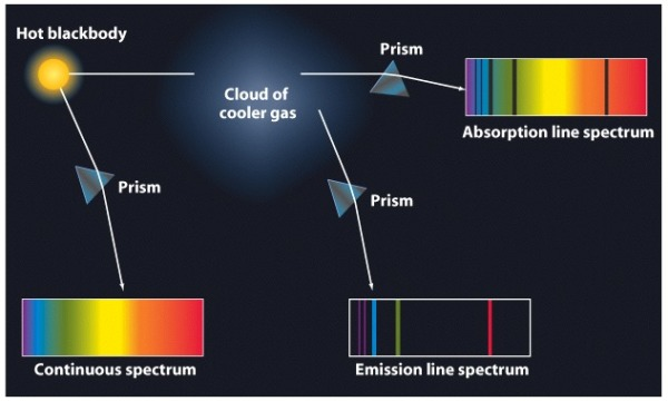 Continuous, Absorption Line, and Emission Line Spectra. argon gas frequency communication signal line 22 wow data