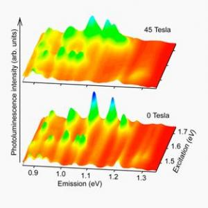Magnetic Forces May Turn Some Nanotubes Into Metals tesla sasa zaric rice university