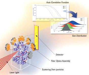 Photon Correlation Spectroscopy laser lights scattering neutrinos argon gas signals communication line 22 wow data