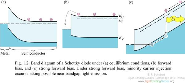 Band diagram of a Schottky diode under (a) equilibrium conditions, (b) forward bias, and (c) strong forward bias line 22 wow data