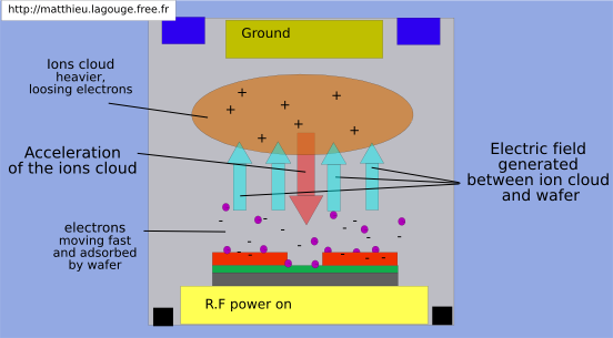 rie effect electric field higgs boson generated ion cloud crystal wafer water vapor