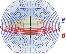Electric fields (blue) and magnetic fields (red) radiated by a dipole antenna line 22 19c wow