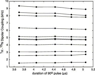 Fig. 9.The observed dipolar couplings for SAMPI4 as a function of applied rf power (length of the calibrated 90° pulse) for each resolved resonance at 500MHz.