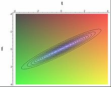 Figure 7 A contour plot of the Wigner–Ville distribution for a chirped pulse of light. The plot makes it obvious that the frequency is a linear function of time. line 22 wow