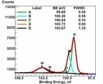 Xps spectroscopy