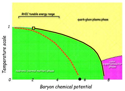The latest QCD phase diagram RHIC tunable energy range quark-gluon plasma phase temp scale line 22 wow superconductor