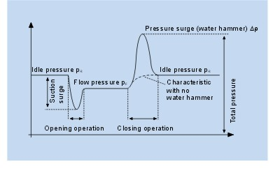 Water hammer phenomena closing time valve velocity pipe run pressure waves flow idle surge line 22 wow data communication laser beams super lattice