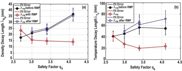 Edge safety factor dependence of the scrape-off layer decay length (a)λneand (b)λTefor the TEXTOR edge plasma with and with out RMP field applied. line 22