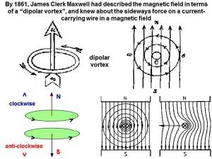 magnetic field dipolar vortex sideways force current wires nodes higgs signals line 22 WOW ! signal 97z44