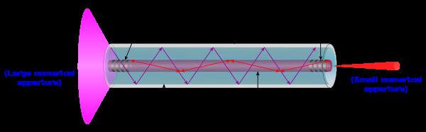 line 22 7b97z37 subwavelength diameter optical fiber applications rh alienspacesciencenews wordpress com circuit diagram of optical fiber transmitter circuit diagram of optical fiber transmitter