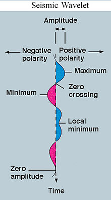 how to tell if amplitude is positive or negative