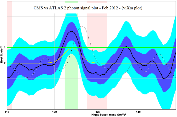 cms vs atlas higgs boson signal 2 photons signal plot vixra plot feb 2012 analcime crystals dark matter particles wow seti line 22