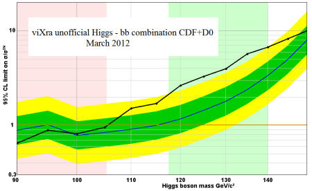 Higgs decaying to two spin-half fermions. The LHC has so far only had tentative signals in the diphton, WW and ZZ channels which are all spin one products.  cern