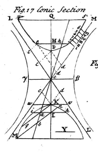 Table_of_Conics,_Cyclopaedia,_volume_1,_p_304,_1728.jpg  1642×2614 fig 17 minkowski space time archmedes