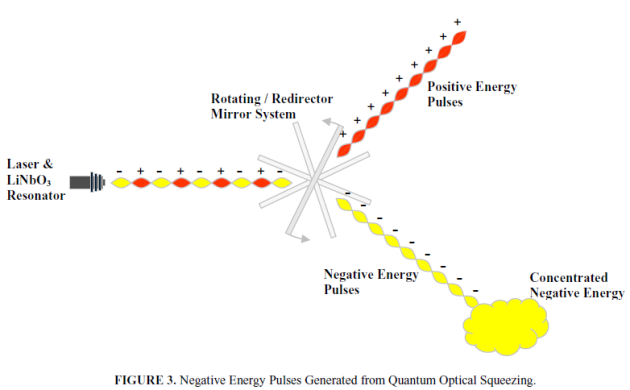 Laser Pulse Energy Pulses Negative Energy