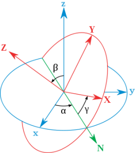 Basis defined by Euler angles - The xyz (fixed) system is shown in blue, the XYZ (rotated) system is shown in red. The line of nodes, labeled N, is shown in green. wow seti line 22 7b252