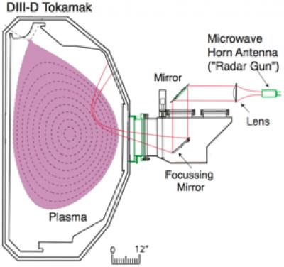 Microwave Horn Cooled Plasma Radar Gun DIII D Tokamak UFO Space Ship Wormhole creation device WOW! Signal