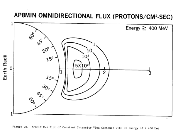 Ap8-omni-400.0MeV omnidirectional flux proton gathering UFO space ship WOW! signal deep space travel solar panel idea confirmed 13 sept 2014