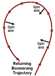 boomerang-flight counterclockwise spin axis trajectory WOW! signal Wormhole Creation spinning protons nodes