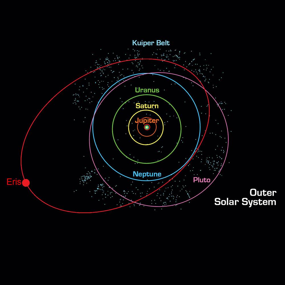 pluto location in solar system - photo #2
