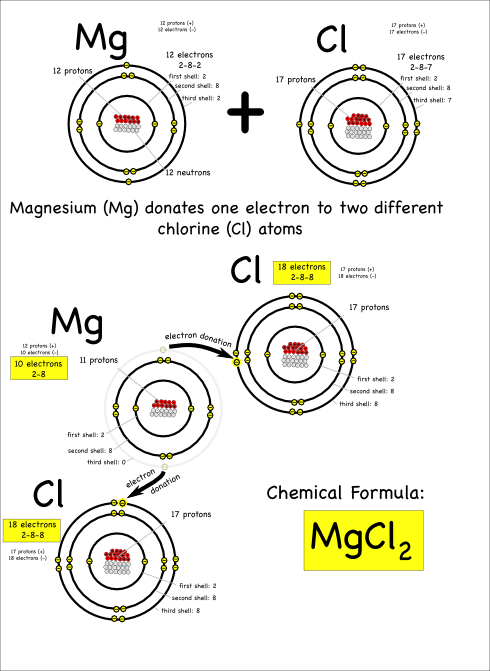 Magnesium_Chloride- donates electrons mgc12 fireproofing bendable metals structure UFO