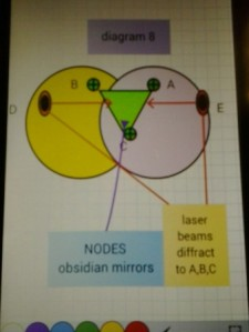 Diagram 8 WOW! Signal UFO Crystal Lattice DE laser beams diffract to nodes obsidian mirrors ABC to six quadrupole magnets