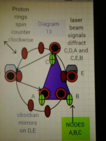 Diagram 13 WOW! Signal laser beams diffract to obsidian mirrors spinning proton rings from NODES
