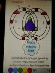 Diagram 15 WOW! Signal NODES, laser beam signals, proton rings mixed with cooled liquid argon gases, proton rings collide at H,G, creating Higgs Electric Field in UFO crystal lattice space ship engine design