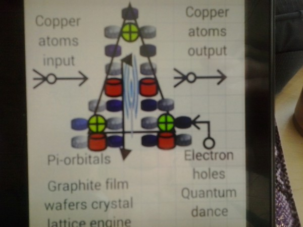 Diagram 17 WOW! Signal SETI copper atoms create quantum dance with pi orbitals graphite film wafers crystal lattice engine