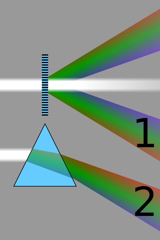 Comparison_refraction_diffraction_spectra using an obsidian prism achromatic metasurface flat lens WOW! long distance Signal communications SETI