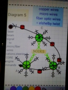 Diagram 5  NODES copper wires micro wires fiber optic wires elshelby twist in NODES WOW! Signal