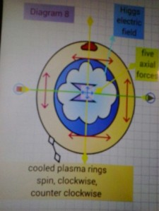 Diagram 8 Higgs Electric Field Argon Gas Mixes with cool plasma five axial forces