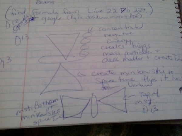 Diagram 13 WOW! Signal SETI Minkowski Space Negative Energy Higgs Mass Particles Dark Matter Create Time Flux