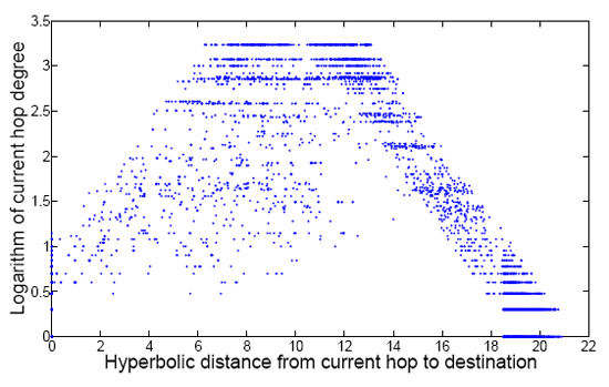 fig 8 scatter plot hyperbolic distance to destination vs logarithm node degree for hops paths AS embedding sources destinations large hyperbolic distances