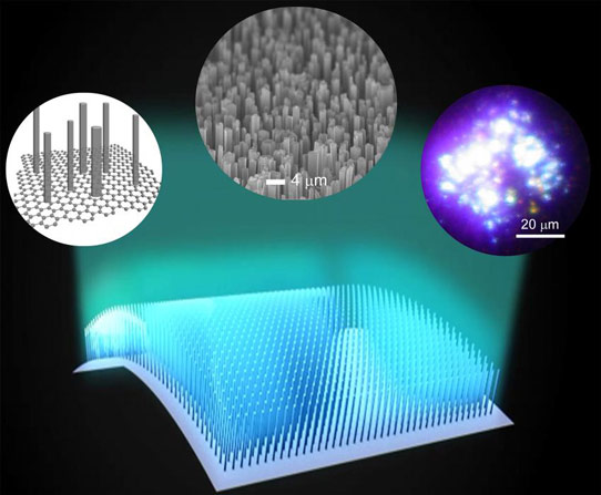 GaN micro-rods graphene fields creates transferrable LEDS fabrication of bendable stretchable metals in UFO engine space ship design called WOW!