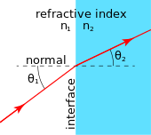 Refraction_at_interface. of a light ray n = c divided by v see alien math equations for speed of light in vacuum phase velocity